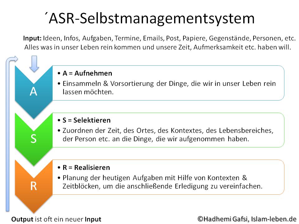 ASR-Selbstmanagementsystem - Islam-leben.de